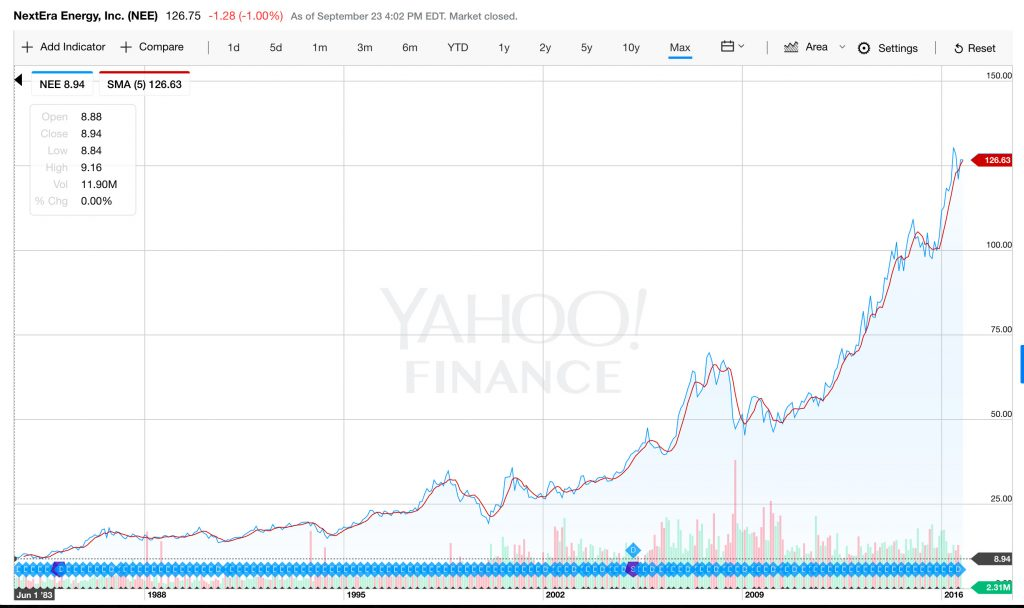 NEE - Yahoo Finance